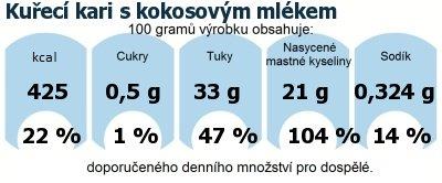 DDM (GDA) - doporučené denní množství energie a živin pro průměrného člověka (denní příjem 2000 kcal): Kuřecí kari s kokosovým mlékem