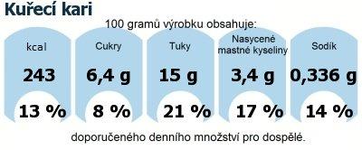 DDM (GDA) - doporučené denní množství energie a živin pro průměrného člověka (denní příjem 2000 kcal): Kuřecí kari