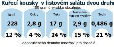 DDM (GDA) - doporučené denní množství energie a živin pro průměrného člověka (denní příjem 2000 kcal): Kuřecí kousky  v listovém salátu dvou druhů
