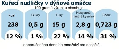 DDM (GDA) - doporučené denní množství energie a živin pro průměrného člověka (denní příjem 2000 kcal): Kuřecí nudličky v dýňové omáčce