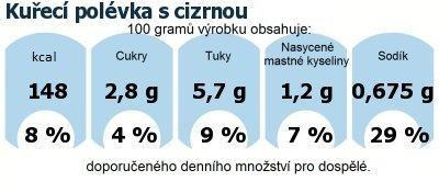 DDM (GDA) - doporučené denní množství energie a živin pro průměrného člověka (denní příjem 2000 kcal): Kuřecí polévka s cizrnou