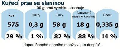 DDM (GDA) - doporučené denní množství energie a živin pro průměrného člověka (denní příjem 2000 kcal): Kuřecí prsa se slaninou