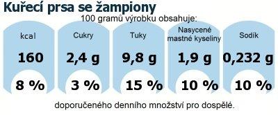 DDM (GDA) - doporučené denní množství energie a živin pro průměrného člověka (denní příjem 2000 kcal): Kuřecí prsa se žampiony