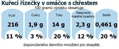 DDM (GDA) - doporučené denní množství energie a živin pro průměrného člověka (denní příjem 2000 kcal): Kuřecí řízečky v omáčce s chřestem