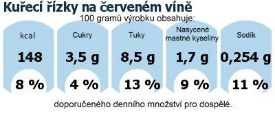 DDM (GDA) - doporučené denní množství energie a živin pro průměrného člověka (denní příjem 2000 kcal): Kuřecí řízky na červeném víně