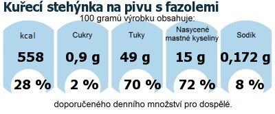 DDM (GDA) - doporučené denní množství energie a živin pro průměrného člověka (denní příjem 2000 kcal): Kuřecí stehýnka na pivu s fazolemi