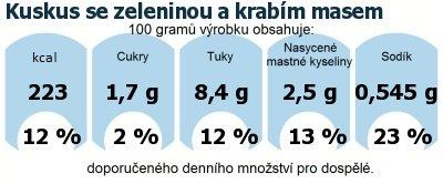 DDM (GDA) - doporučené denní množství energie a živin pro průměrného člověka (denní příjem 2000 kcal): Kuskus se zeleninou a krabím masem
