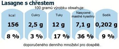 DDM (GDA) - doporučené denní množství energie a živin pro průměrného člověka (denní příjem 2000 kcal): Lasagne s chřestem