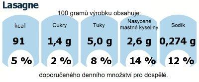 DDM (GDA) - doporučené denní množství energie a živin pro průměrného člověka (denní příjem 2000 kcal): Lasagne
