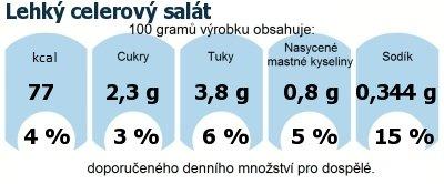 DDM (GDA) - doporučené denní množství energie a živin pro průměrného člověka (denní příjem 2000 kcal): Lehký celerový salát