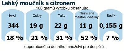 DDM (GDA) - doporučené denní množství energie a živin pro průměrného člověka (denní příjem 2000 kcal): Lehký moučník s citronem