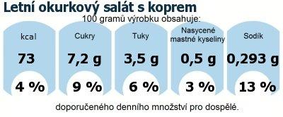 DDM (GDA) - doporučené denní množství energie a živin pro průměrného člověka (denní příjem 2000 kcal): Letní okurkový salát s koprem
