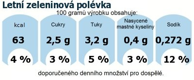 DDM (GDA) - doporučené denní množství energie a živin pro průměrného člověka (denní příjem 2000 kcal): Letní zeleninová polévka