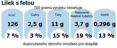 DDM (GDA) - doporučené denní množství energie a živin pro průměrného člověka (denní příjem 2000 kcal): Lilek s fetou