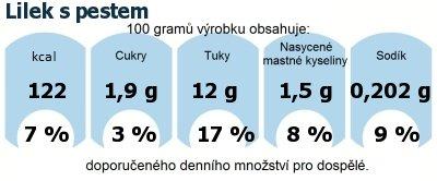 DDM (GDA) - doporučené denní množství energie a živin pro průměrného člověka (denní příjem 2000 kcal): Lilek s pestem
