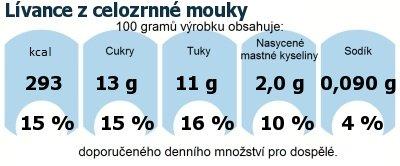 DDM (GDA) - doporučené denní množství energie a živin pro průměrného člověka (denní příjem 2000 kcal): Lívance z celozrnné mouky
