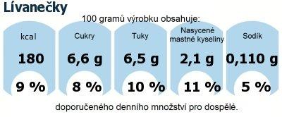 DDM (GDA) - doporučené denní množství energie a živin pro průměrného člověka (denní příjem 2000 kcal): Lívanečky