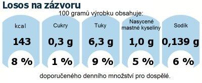 DDM (GDA) - doporučené denní množství energie a živin pro průměrného člověka (denní příjem 2000 kcal): Losos na zázvoru