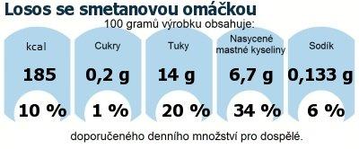 DDM (GDA) - doporučené denní množství energie a živin pro průměrného člověka (denní příjem 2000 kcal): Losos se smetanovou omáčkou