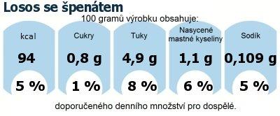 DDM (GDA) - doporučené denní množství energie a živin pro průměrného člověka (denní příjem 2000 kcal): Losos se špenátem
