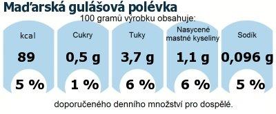 DDM (GDA) - doporučené denní množství energie a živin pro průměrného člověka (denní příjem 2000 kcal): Maďarská gulášová polévka