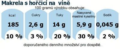 DDM (GDA) - doporučené denní množství energie a živin pro průměrného člověka (denní příjem 2000 kcal): Makrela s hořčicí na  víně