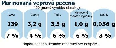DDM (GDA) - doporučené denní množství energie a živin pro průměrného člověka (denní příjem 2000 kcal): Marinovaná vepřová pečeně
