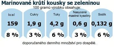 DDM (GDA) - doporučené denní množství energie a živin pro průměrného člověka (denní příjem 2000 kcal): Marinované krůtí kousky se zeleninou