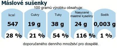 DDM (GDA) - doporučené denní množství energie a živin pro průměrného člověka (denní příjem 2000 kcal): Máslové sušenky