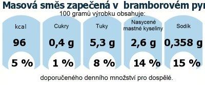 DDM (GDA) - doporučené denní množství energie a živin pro průměrného člověka (denní příjem 2000 kcal): Masová směs zapečená v  bramborovém pyré