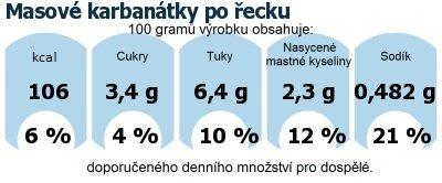 DDM (GDA) - doporučené denní množství energie a živin pro průměrného člověka (denní příjem 2000 kcal): Masové karbanátky po řecku