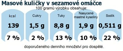 DDM (GDA) - doporučené denní množství energie a živin pro průměrného člověka (denní příjem 2000 kcal): Masové kuličky v sezamové omáčce