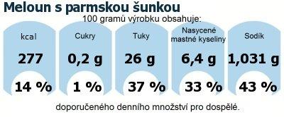 DDM (GDA) - doporučené denní množství energie a živin pro průměrného člověka (denní příjem 2000 kcal): Meloun s parmskou šunkou