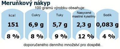 DDM (GDA) - doporučené denní množství energie a živin pro průměrného člověka (denní příjem 2000 kcal): Meruňkový nákyp