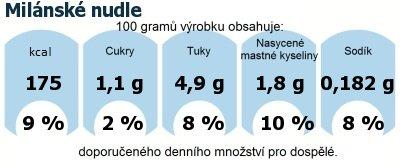 DDM (GDA) - doporučené denní množství energie a živin pro průměrného člověka (denní příjem 2000 kcal): Milánské nudle