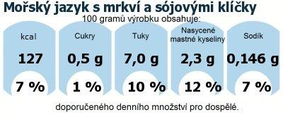DDM (GDA) - doporučené denní množství energie a živin pro průměrného člověka (denní příjem 2000 kcal): Mořský jazyk s mrkví a sójovými klíčky