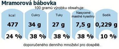 DDM (GDA) - doporučené denní množství energie a živin pro průměrného člověka (denní příjem 2000 kcal): Mramorová bábovka
