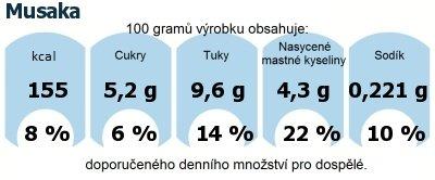 DDM (GDA) - doporučené denní množství energie a živin pro průměrného člověka (denní příjem 2000 kcal): Musaka