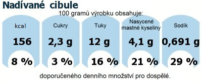DDM (GDA) - doporučené denní množství energie a živin pro průměrného člověka (denní příjem 2000 kcal): Nadívané  cibule