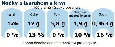 DDM (GDA) - doporučené denní množství energie a živin pro průměrného člověka (denní příjem 2000 kcal): Nočky s tvarohem a kiwi
