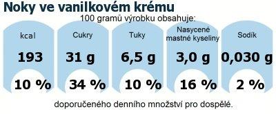 DDM (GDA) - doporučené denní množství energie a živin pro průměrného člověka (denní příjem 2000 kcal): Noky ve vanilkovém krému