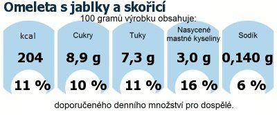 DDM (GDA) - doporučené denní množství energie a živin pro průměrného člověka (denní příjem 2000 kcal): Omeleta s jablky a skořicí