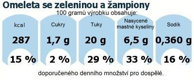 DDM (GDA) - doporučené denní množství energie a živin pro průměrného člověka (denní příjem 2000 kcal): Omeleta se zeleninou a žampiony