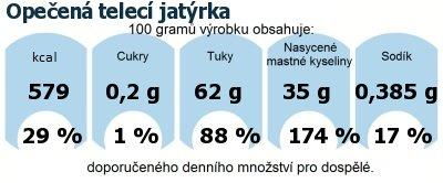 DDM (GDA) - doporučené denní množství energie a živin pro průměrného člověka (denní příjem 2000 kcal): Opečená telecí jatýrka