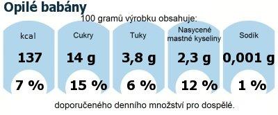 DDM (GDA) - doporučené denní množství energie a živin pro průměrného člověka (denní příjem 2000 kcal): Opilé babány