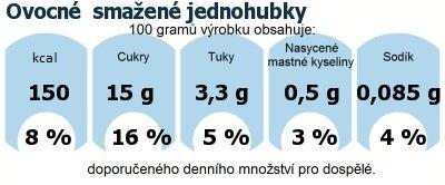 DDM (GDA) - doporučené denní množství energie a živin pro průměrného člověka (denní příjem 2000 kcal): Ovocné  smažené jednohubky