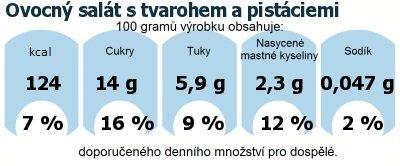 DDM (GDA) - doporučené denní množství energie a živin pro průměrného člověka (denní příjem 2000 kcal): Ovocný salát s tvarohem a pistáciemi