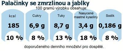 DDM (GDA) - doporučené denní množství energie a živin pro průměrného člověka (denní příjem 2000 kcal): Palačinky se zmrzlinou a jablky