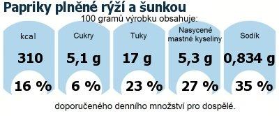 DDM (GDA) - doporučené denní množství energie a živin pro průměrného člověka (denní příjem 2000 kcal): Papriky plněné rýží a šunkou