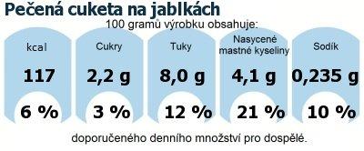 DDM (GDA) - doporučené denní množství energie a živin pro průměrného člověka (denní příjem 2000 kcal): Pečená cuketa na jablkách